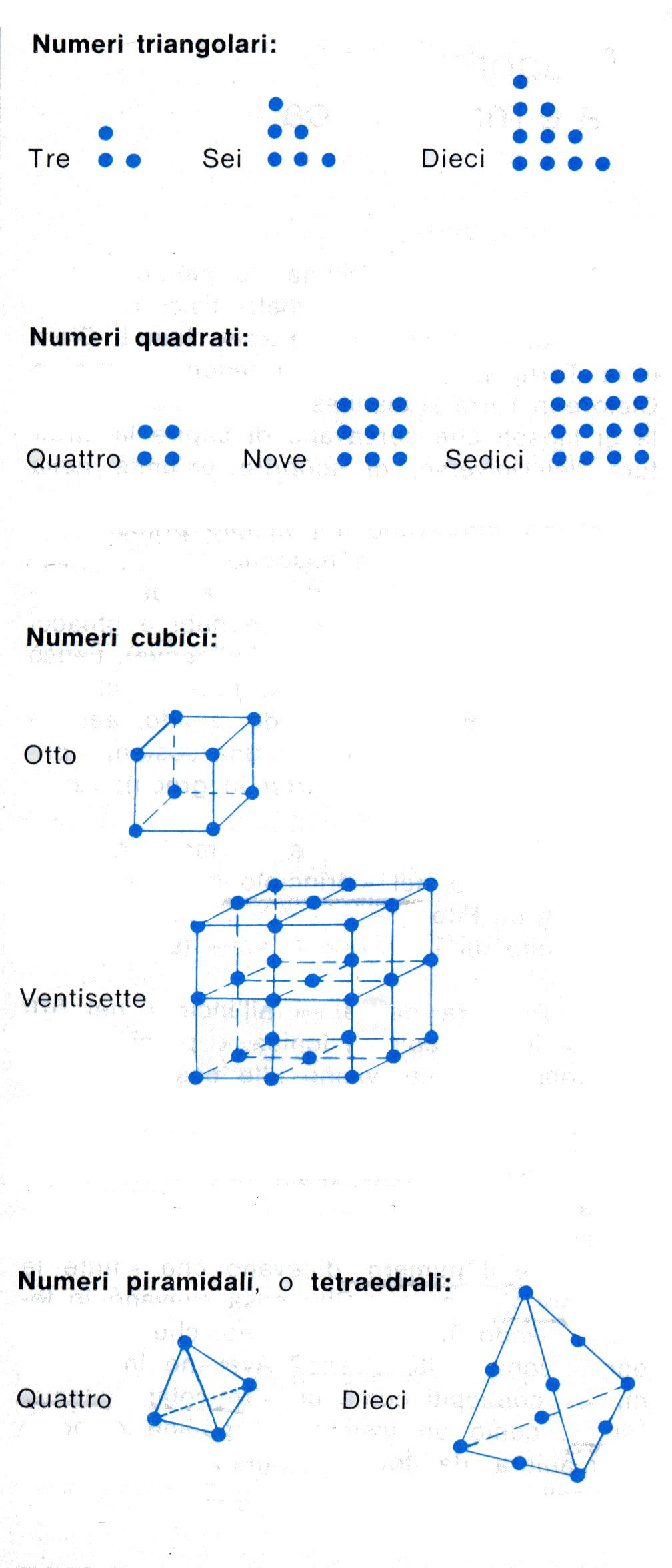 Numeri pitagorici for Differenza di due quadrati